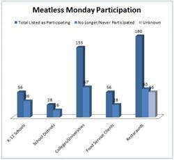 Meatless Monday Floop