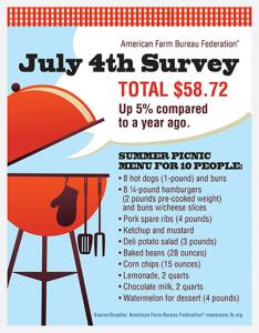 AFBF_July_4th_Survey-sm