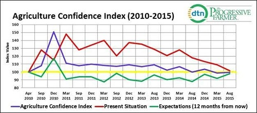 agconfidenceindex1