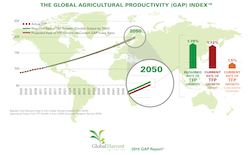 The-Global-Agricultural-Productivity-GAP-Index