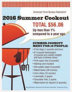 AFBF-summer-cookout